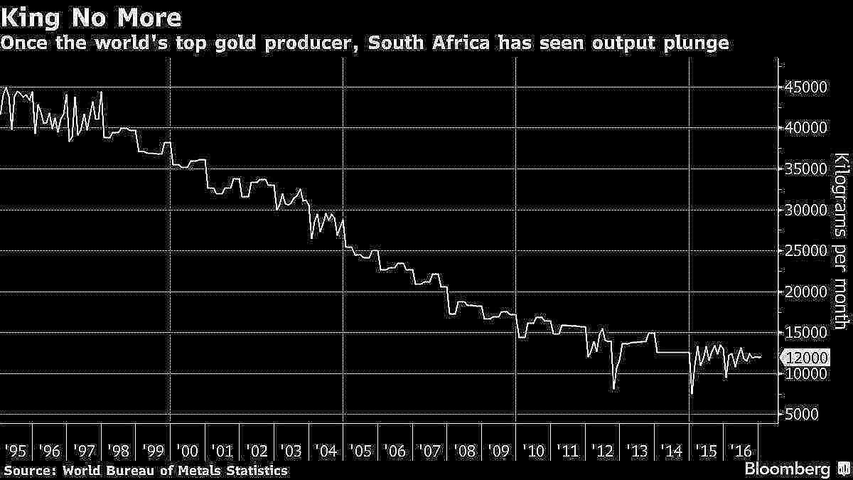 South African Gold Production - Historical Gold Production