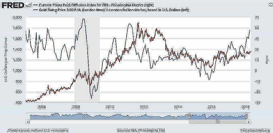 philly fed gold 2005 2018