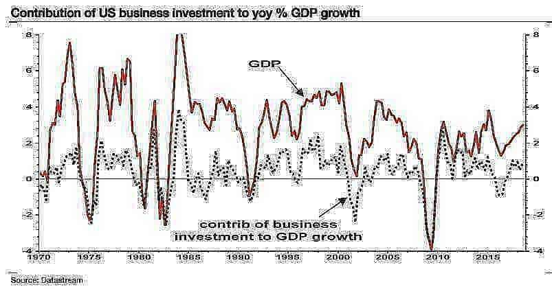 business20investment20GDP
